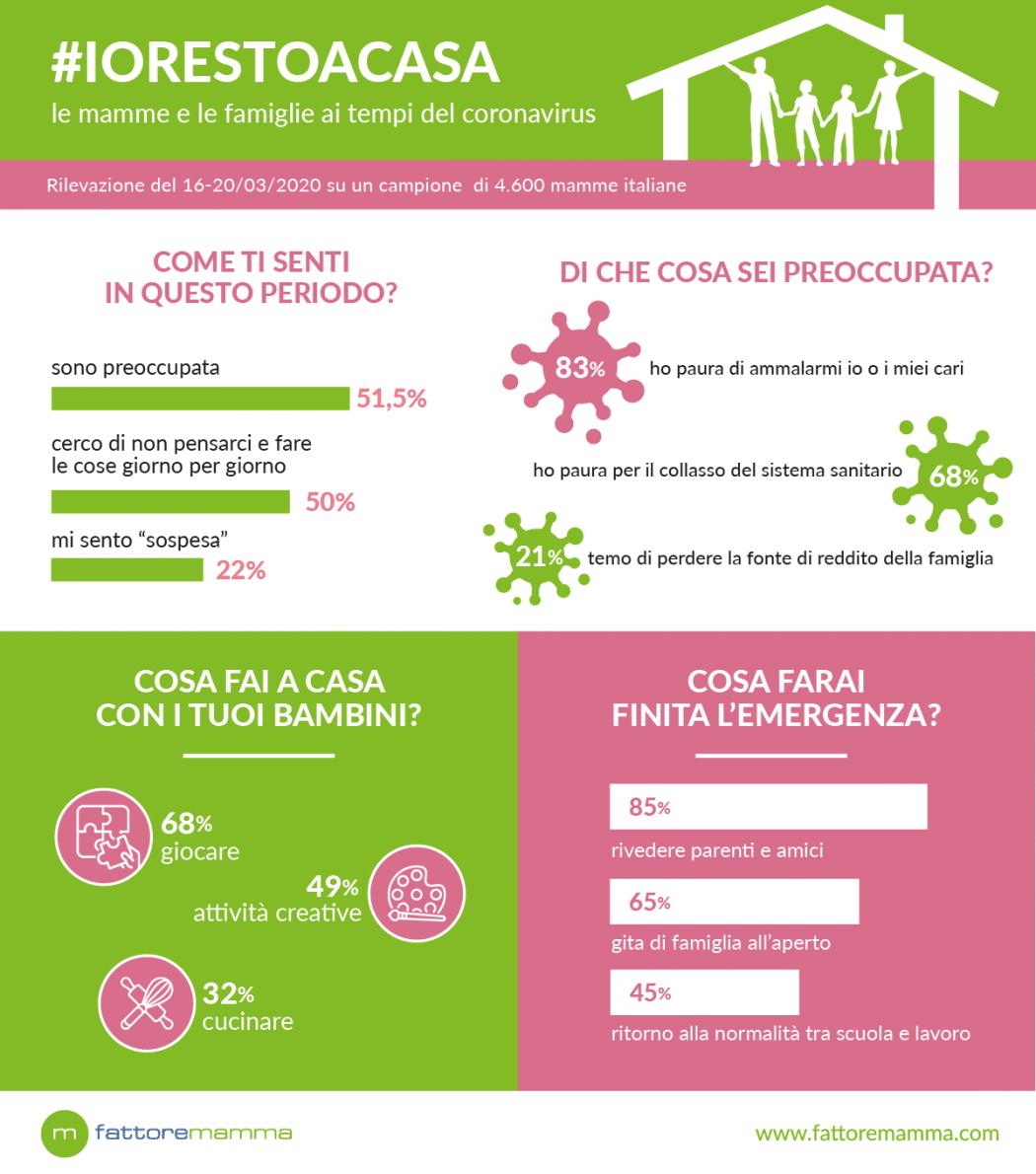 Infografica Coronavirus Mamme
